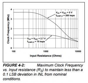 MCP3008 input resistance